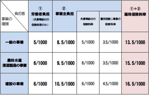 平成26年雇用保険料率